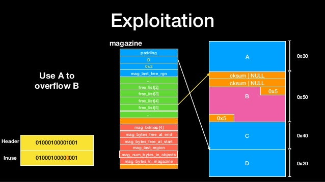 Exploitation A B cksum   NULL cksum   NULL 0x5 0x5 C D 0x30 0x50 0x40 0x20 magazine padding D 0x2 mag_last_free_rgn … free...