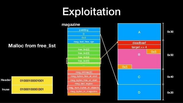 Exploitation A B deadbeef target >> 4 0x5 0x5 C D 0x30 0x50 0x40 0x20 magazine padding D 0x2 mag_last_free_rgn … free_list...