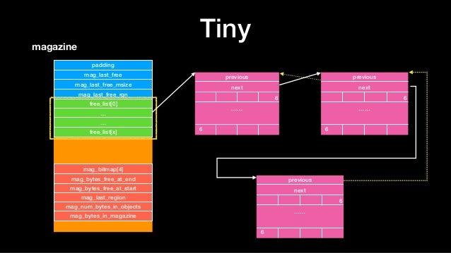 Tinymagazine padding mag_last_free mag_last_free_msize mag_last_free_rgn free_list[0] … … free_list[x] mag_bitmap[4] mag_b...