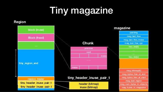 Tiny magazine Region block (inuse) Block (freed) … tiny_header_inuse_pair_t header (bitmap) inuse (bitmap) previous next m...
