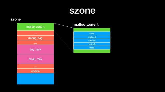 szone szone malloc_zone_t size() malloc() calloc() valloc() free() … debug_flag … tiny_rack small_rack … cookie malloc_zone...