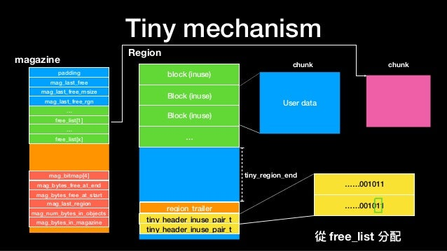Tiny mechanism Region block (inuse) Block (inuse) … tiny_header_inuse_pair_t region_trailer tiny_header_inuse_pair_t Block...