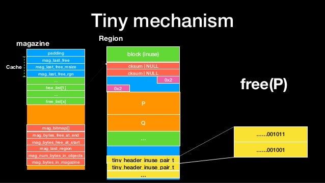 Tiny mechanism Region block (inuse) … tiny_header_inuse_pair_t tiny_header_inuse_pair_t magazine padding mag_last_free mag...