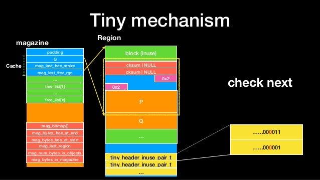 Tiny mechanism Region block (inuse) … tiny_header_inuse_pair_t tiny_header_inuse_pair_t magazine padding Q mag_last_free_m...