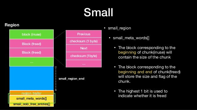 Small • small_region  • small_meta_words[]  • The block corresponding to the beginning of chunk(inuse) will contain the si...