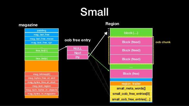 Small magazine padding mag_last_free mag_last_free_msize mag_last_free_rgn … free_list[1] … free_list[x] mag_bitmap[4] mag...