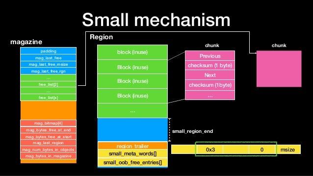 Small mechanism Region block (inuse) Block (inuse) … region_trailer Block (inuse) chunk magazine padding mag_last_free mag...