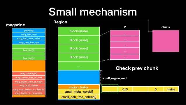 Small mechanism Region block (inuse) Block (inuse) … region_trailer Block (inuse) P magazine padding mag_last_free mag_las...