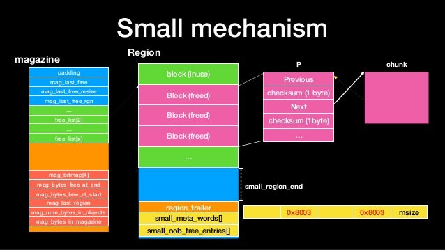 Small mechanism Region block (inuse) Block (freed) … region_trailer Block (freed) P magazine padding mag_last_free mag_las...