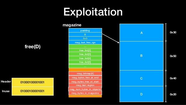 Exploitation A B C D 0x30 0x50 0x40 0x20 magazine padding B 0x5 mag_last_free_rgn … free_list[2] … free_list[x] mag_bitmap...