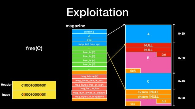 Exploitation A B NULL NULL 0x9 0x5 C D 0x30 0x50 0x40 0x20 cksum   NULL cksum   NULL 0x2 0x2 magazine padding A 0x3 mag_la...