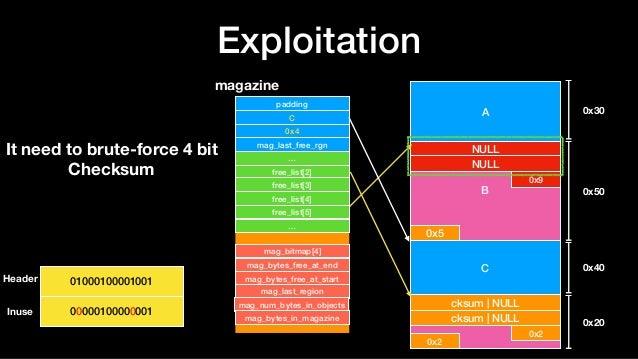 Exploitation A B NULL NULL 0x9 0x5 C D 0x30 0x50 0x40 0x20 cksum   NULL cksum   NULL 0x2 0x2 magazine padding C 0x4 mag_la...