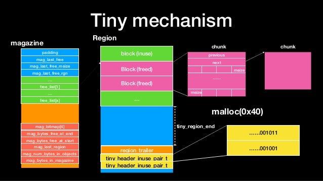 Tiny mechanism Region block (inuse) Block (freed) … tiny_header_inuse_pair_t region_trailer tiny_header_inuse_pair_t Block...