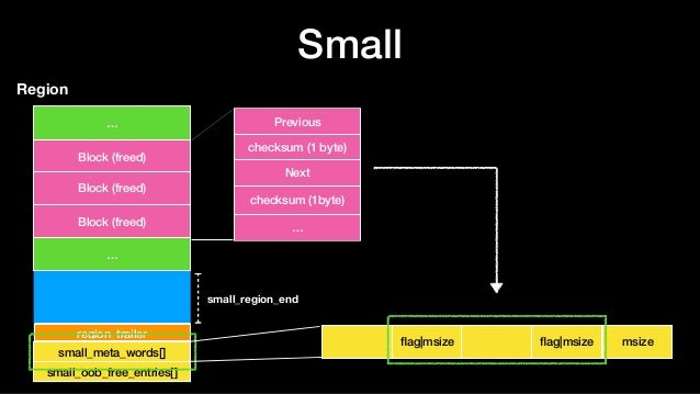 Small Region … Block (freed) … small_region_end small_meta_words[] region_trailer Block (freed) small_oob_free_entries[] P...