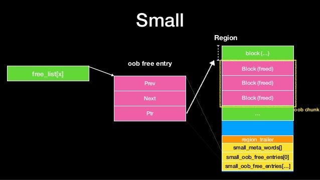 Small Prev Next Ptr oob free entry free_list[x] Region block (…) Block (freed) … small_meta_words[] region_trailer Block (...