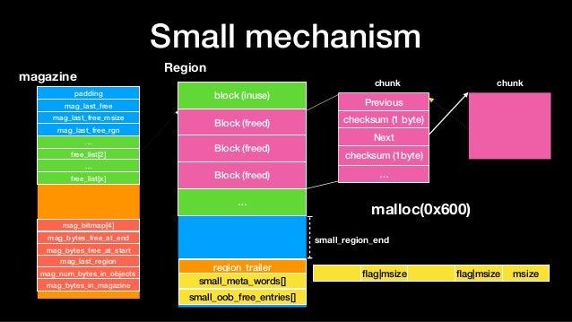 Small mechanism Region block (inuse) Block (freed) … region_trailer Block (freed) chunk magazine padding mag_last_free mag...