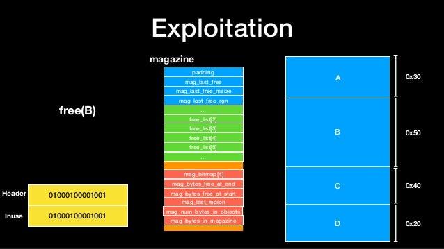 Exploitation A B C D 0x30 0x50 0x40 0x20 magazine padding mag_last_free mag_last_free_msize mag_last_free_rgn … free_list[...