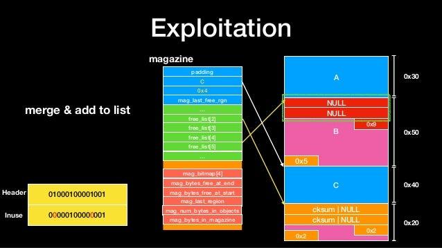 Exploitation A B NULL NULL 0x9 0x5 C D 0x30 0x50 0x40 0x20 cksum | NULL cksum | NULL 0x2 0x2 magazine padding C 0x4 mag_la...