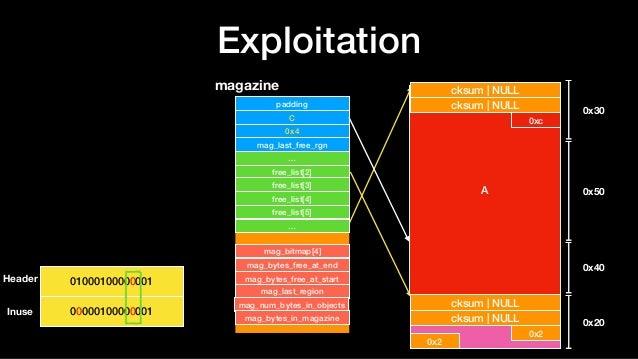 Exploitation B NULL NULL 0x9 0x5 C D 0x30 0x50 0x40 0x20 cksum | NULL cksum | NULL 0x2 0x2 magazine padding C 0x4 mag_last...
