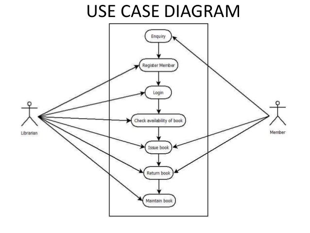 Online library management system use case diagram diy enthusiasts online library management rh slideshare net for class diagram library management system activity diagram library management system ccuart Images