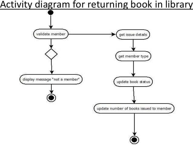 activity diagram for library management system pdf