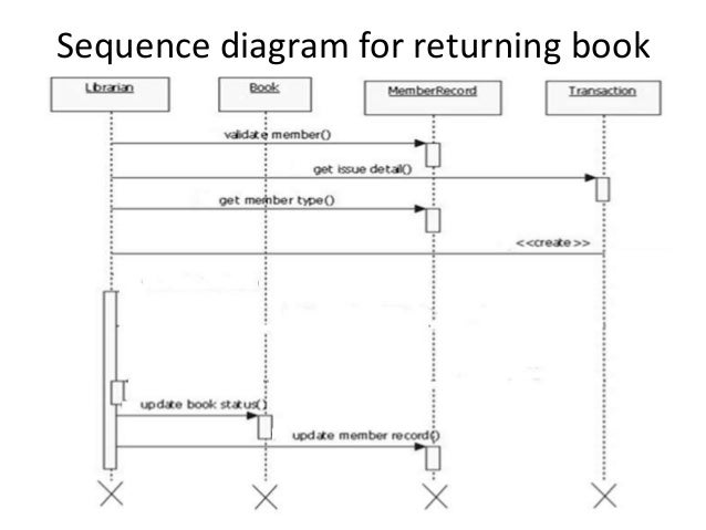 Sequence diagram for library management system download electrical online library management rh slideshare net visio sequence diagram activity diagram library management system ccuart Gallery