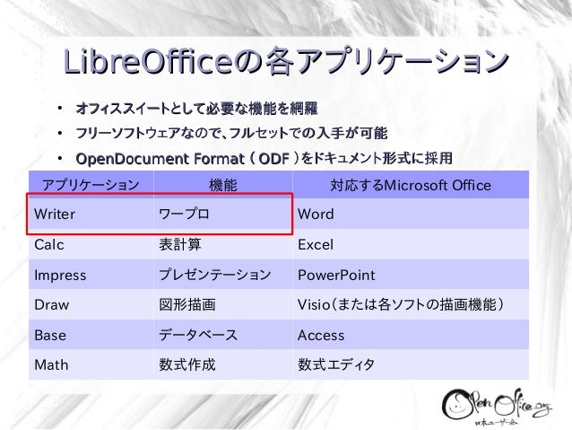 LibreOfficeの各アプリケーション ●  オフィススイートとして必要な機能を網羅  ●  フリーソフトウェアなので、フルセットでの入手が可能  ●  OpenDocument Format ( ODF )をドキュメント形式に採用  アプ...