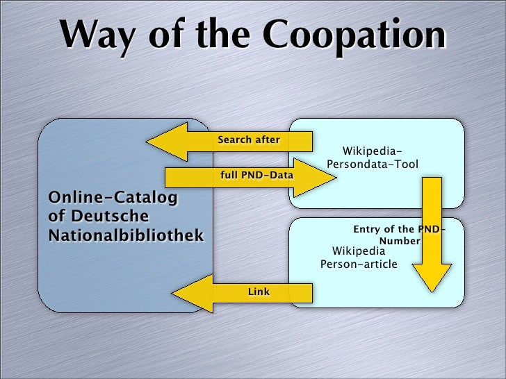 Way of the Coopation                       Search after                                          Wikipedia-               ...
