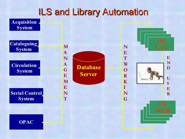 ILS and Library Automation OPAC OPAC OPAC OPAC On WEB MANAGEMENT END USER Cataloguing  System Database Server Circulation ...