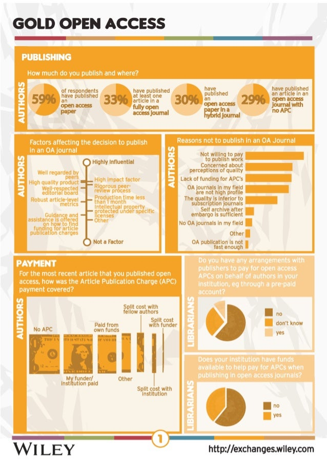 Infographic of Wiley's librarian and author survey on open access, 2013