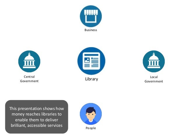 Library Central Government Local Government Business People This presentation shows how money reaches libraries to enable ...
