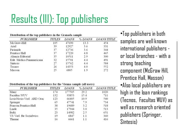 Results (III): Top publishers •Top publishers in both samples are well known international publishers - or local branches ...