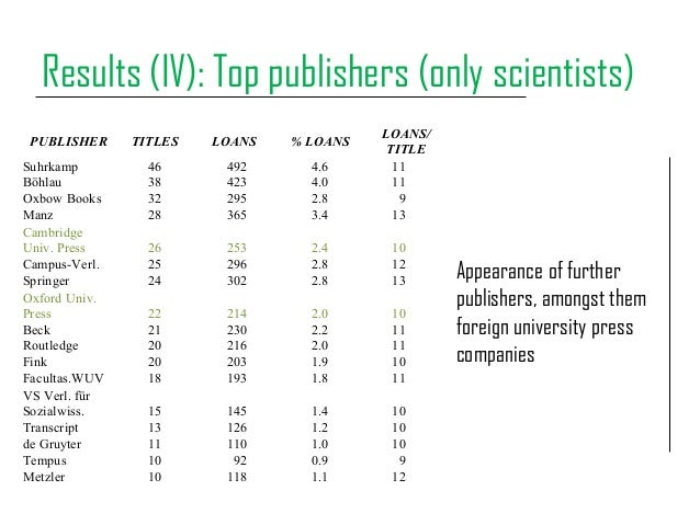 Results (IV): Top publishers (only scientists) Appearance of further publishers, amongst them foreign university press com...