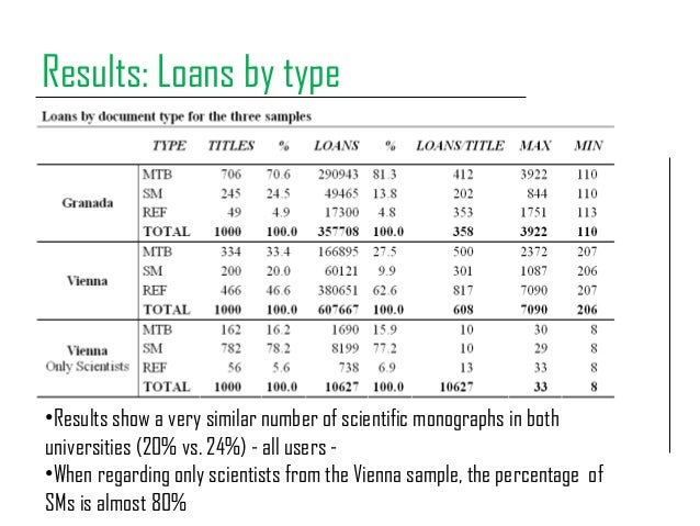 Results: Loans by type •Results show a very similar number of scientific monographs in both universities (20% vs. 24%) - a...