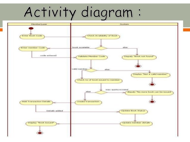 Sequence Diagram Library Management System Sequence Diagram For