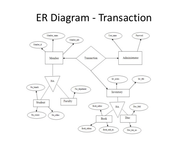 Er Diagram For Bookstore Management System Term Paper Academic
