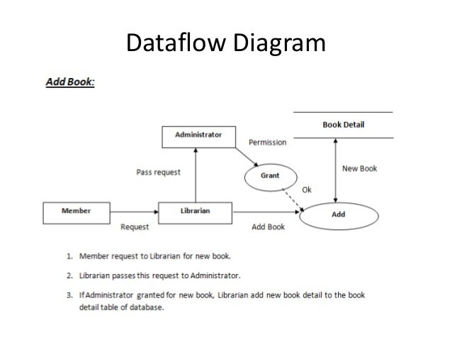 Library management system project data flow diagram diy wiring library management rh slideshare net process flow chart diagram process flow chart diagram ccuart Images