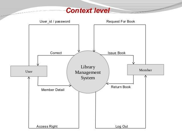 Level 0 data flow diagram for library management system wiring library management system presentation rh slideshare net collaboration diagram for library management system er diagram for ccuart Gallery