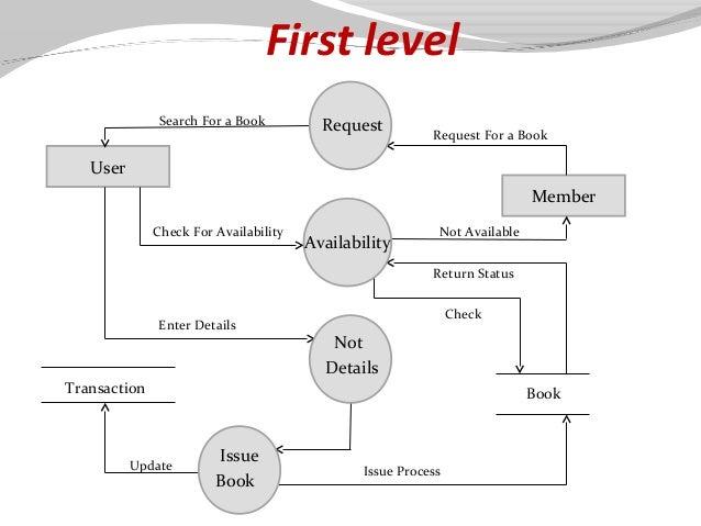 Data flow diagram library management diy wiring diagrams library management system presentation rh slideshare net data flow diagram for library management system level 1 data flow diagram library management system ccuart Choice Image