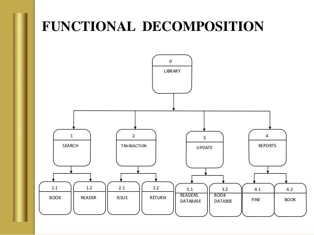 library system functional decomposition diagram