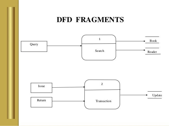 Example Dfd Diagram For Library Management System Wiring Diagram