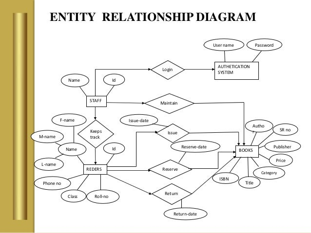 entity relationship diagram and table definition in a story