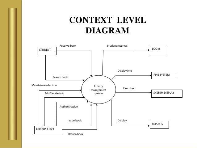 Context Chart Erkalnathandedecker