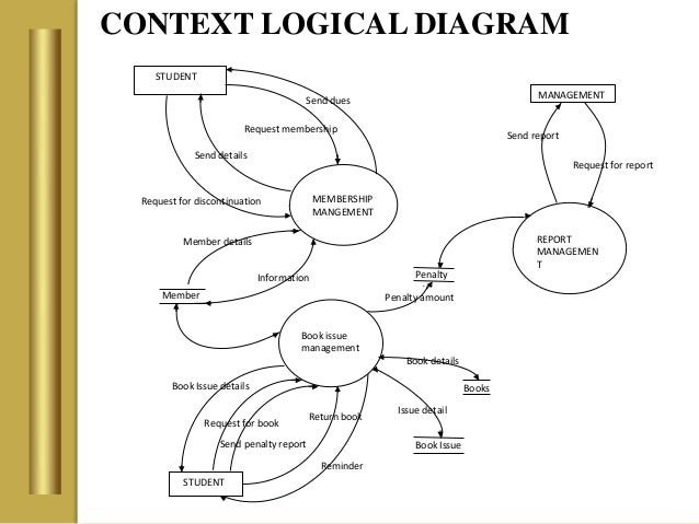 Library management system 9 context logical diagram book ccuart Choice Image