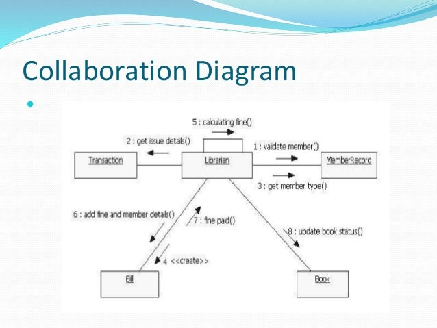 Collaboration Diagram For Library Management Automotive Wiring