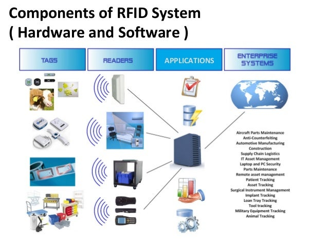 rfid based app Rfid and its applications in present radio frequency identification shipping products to automatically processing transactions based on rfid technology.