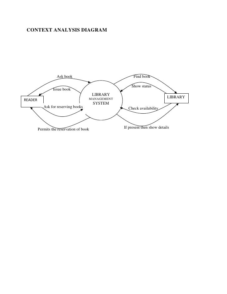how to draw data flow diagrams - Context Diagram For Library System
