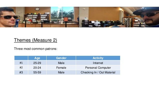 Themes (Measure 2) Three most common patrons: Age Gender Activity #1 25-29 Male Internet #2 20-24 Female Personal Computer...