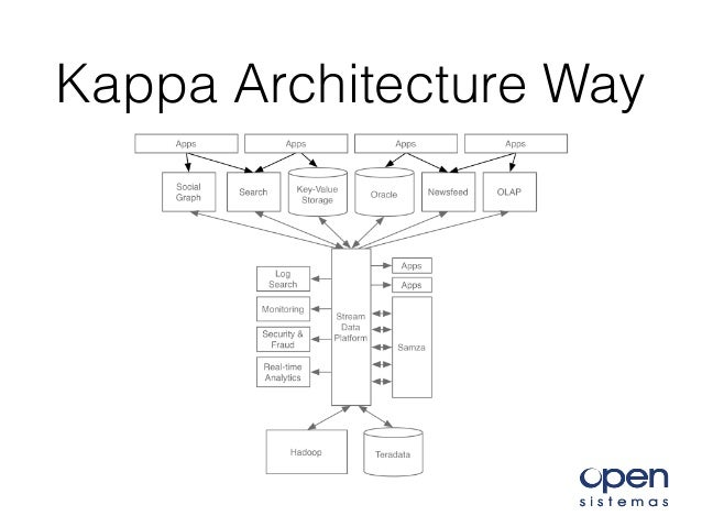 Kappa architecture iot of the cars librecon 2016 for Architecture kappa