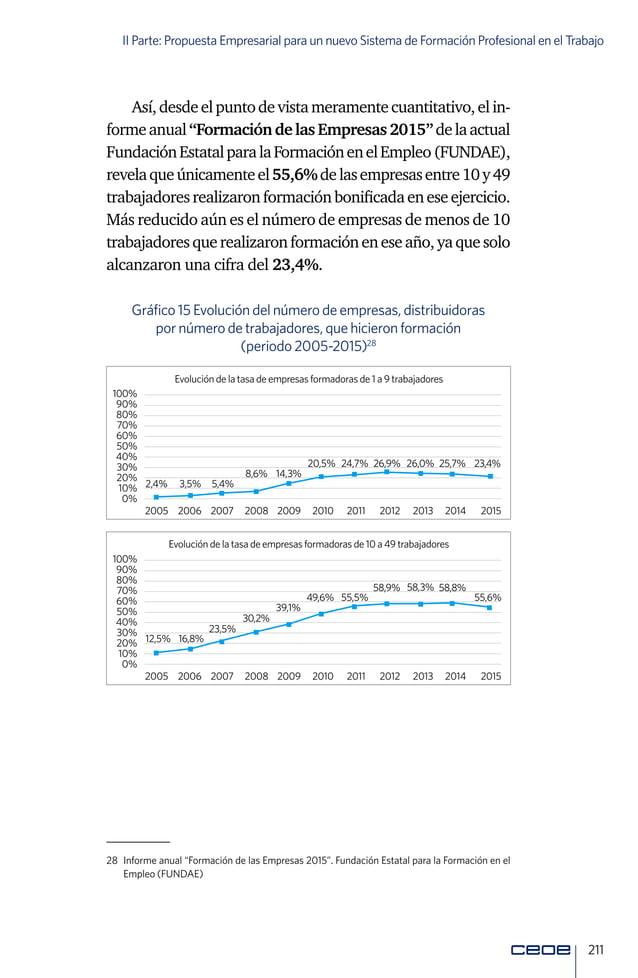 Libro blanco sobre el Sistema de Formación en el Trabajo